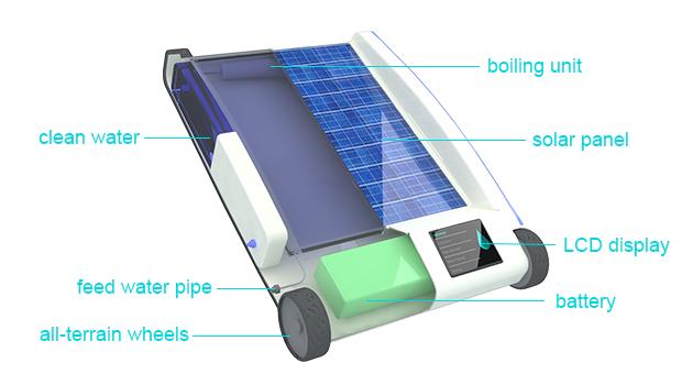 Máquina portátil dessaliniza água e a torna ideal para o consumo