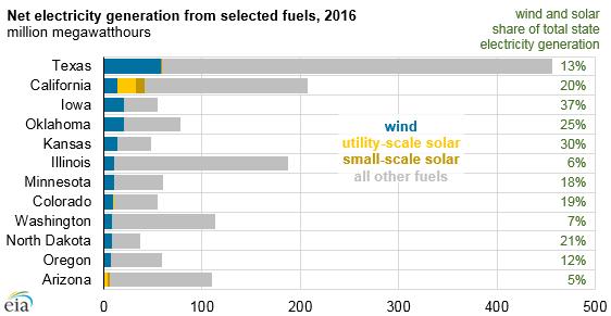Imagem: Agência de Informação de Energia dos EUA