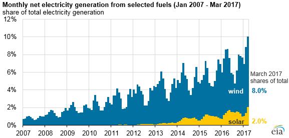 Imagem: Agência de Informação de Energia