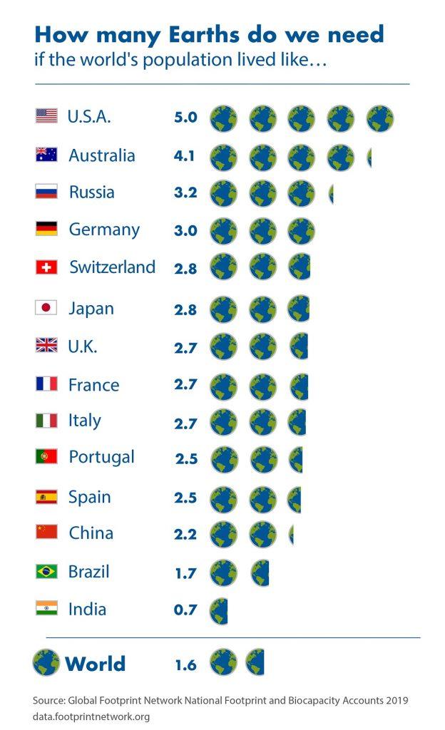 1,6 planetas Terra