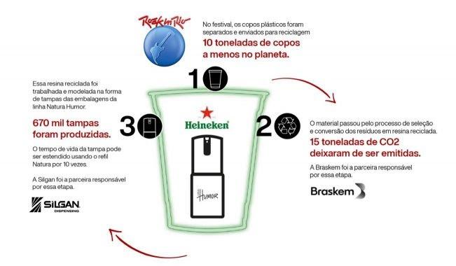reciclagem Natura