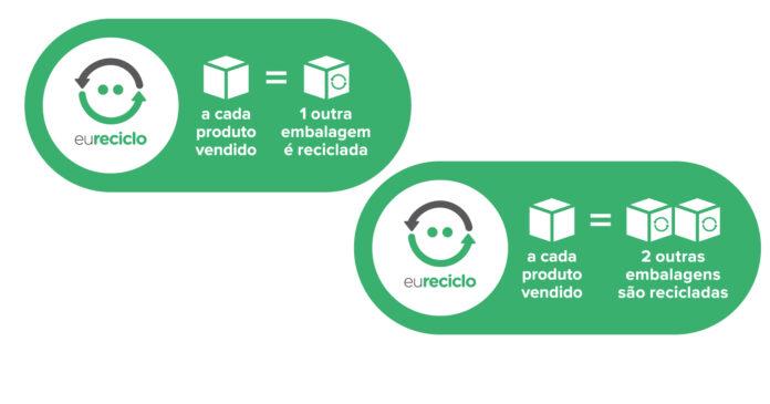 selo eureciclo reciclagem